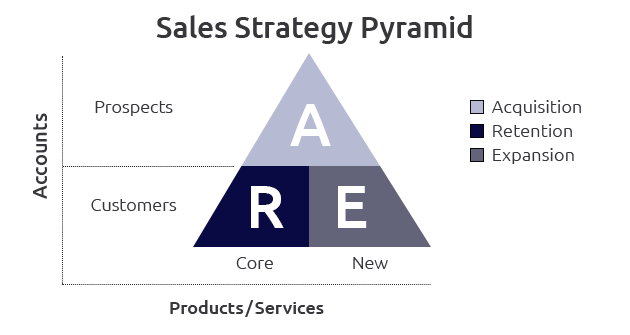 Growth Solutions Sales Pyramid